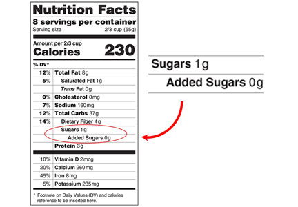 Added sugars label on Nutrition Facts panel