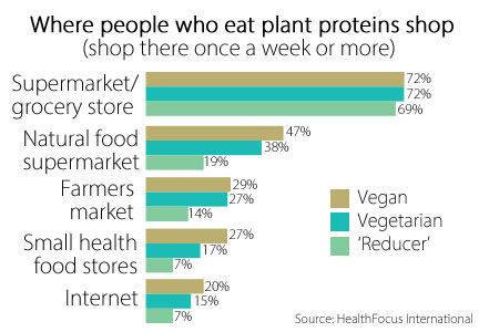 Plant protein chart