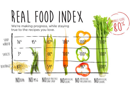 Campbell Soup real food index