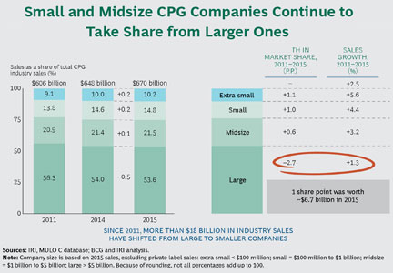 Chart: Small and Midsize CPG Companies Continue to Take Share from Larger Ones