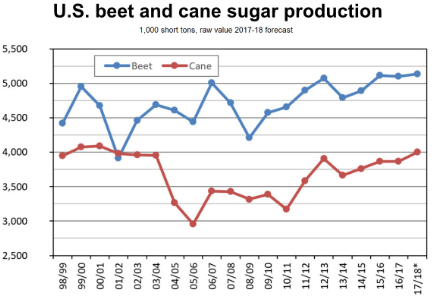 Sugar production chart