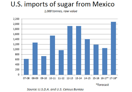 U.S. sugar imports from Mexico