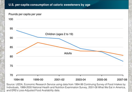 U.S. per-capita consumption of caloric sweeteners by age - chart
