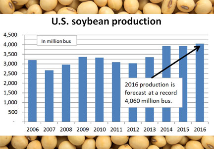 U.S. soybean production