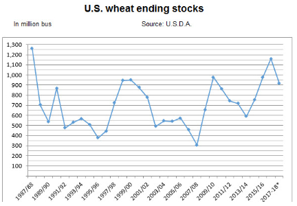 Wheat ending stocks chart